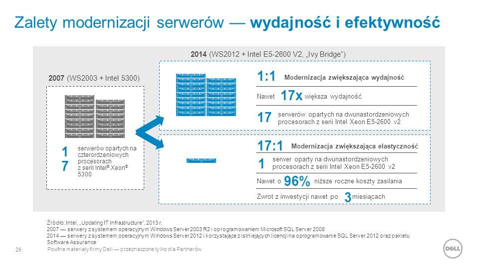"""26 Poufne materiały firmy Dell — przeznaczone tylko dla Partnerów Modernizacja zwiększająca wydajność 1:1 Nawet większa wydajność 17x serwerów opartych na dwunastordzeniowych procesorach z serii Intel Xeon E5-2600 v2 17 Modernizacja zwiększająca elastyczność 17:1 serwer oparty na dwunastordzeniowych procesorach z serii Intel Xeon E5-2600 v2 1 Nawet o niższe roczne koszty zasilania 96% Zwrot z inwestycji nawet po miesiącach 3 Zalety modernizacji serwerów — wydajność i efektywność serwerów opartych na czterordzeniowych procesorach z serii Intel ® Xeon ® 5300 1717 2007 (WS2003 + Intel 5300) 2014 (WS2012 + Intel E5-2600 V2, """"Ivy Bridge ) Źródło: Intel, """"Updating IT Infrastructure , 2013 r."""