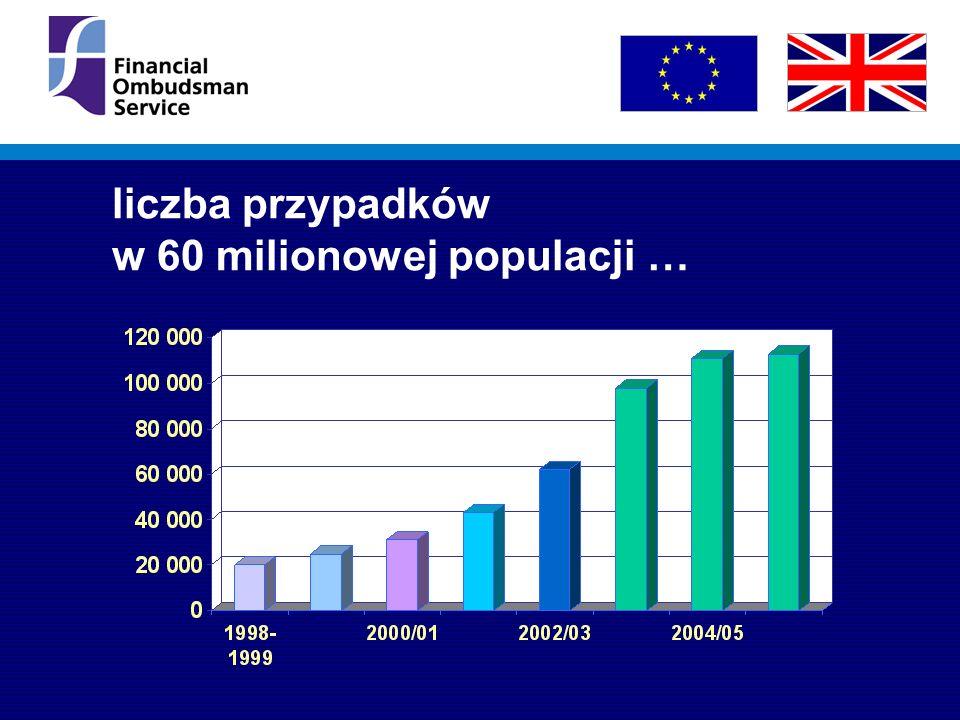 liczba przypadków w 60 milionowej populacji …