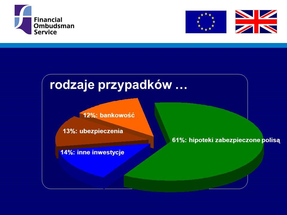 rodzaje przypadków … 12%: bankowość 61%: hipoteki zabezpieczone polisą 13%: ubezpieczenia 14%: inne inwestycje