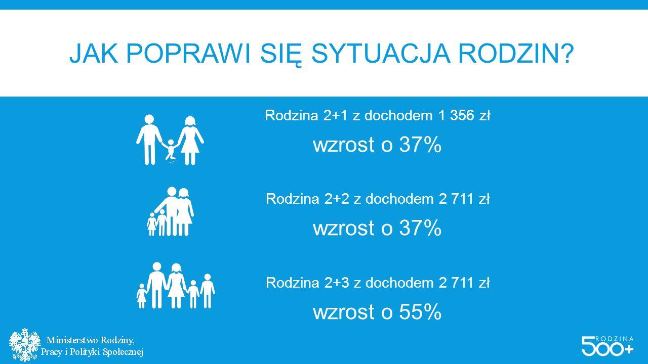 #RODZINA500PLUS W LICZBACH 2,7 mln rodzin skorzysta z programu 3,8 mln dzieci zostanie objętych wsparciem 6 tys.