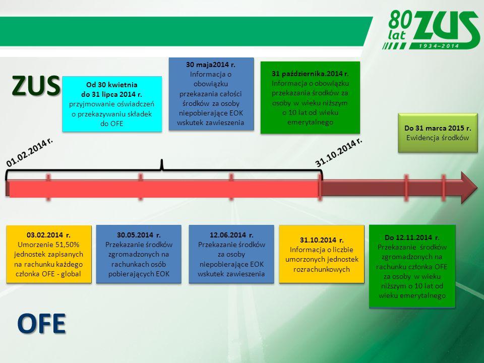 Przenoszenie środków z OFE do ZUS Przenoszenie środków, z zastosowaniem tzw.