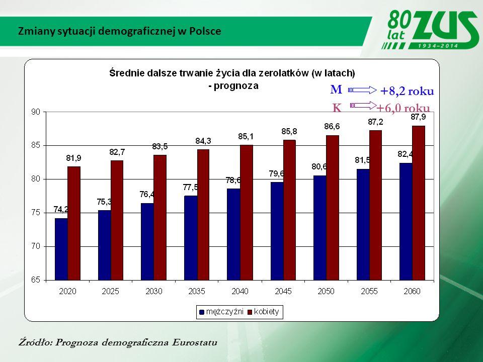 4 Źródło: Prognoza demograficzna Eurostatu -29,2% +47,9% -32,2% -7,1 mln +3,4 mln -2,3 mln Zmiany sytuacji demograficznej w Polsce