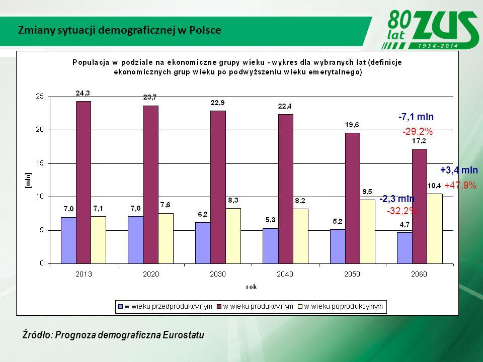 55 Rok 2013 Rok 2060 Źródło: Prognoza demograficzna Eurostatu Piramidy wieku 18 lat 67 lat 7,1 mln10,4 mln 24,3 mln17,2 mln 7,0 mln4,7 mln -2,3 mln -7,1 mln +3,4 mln