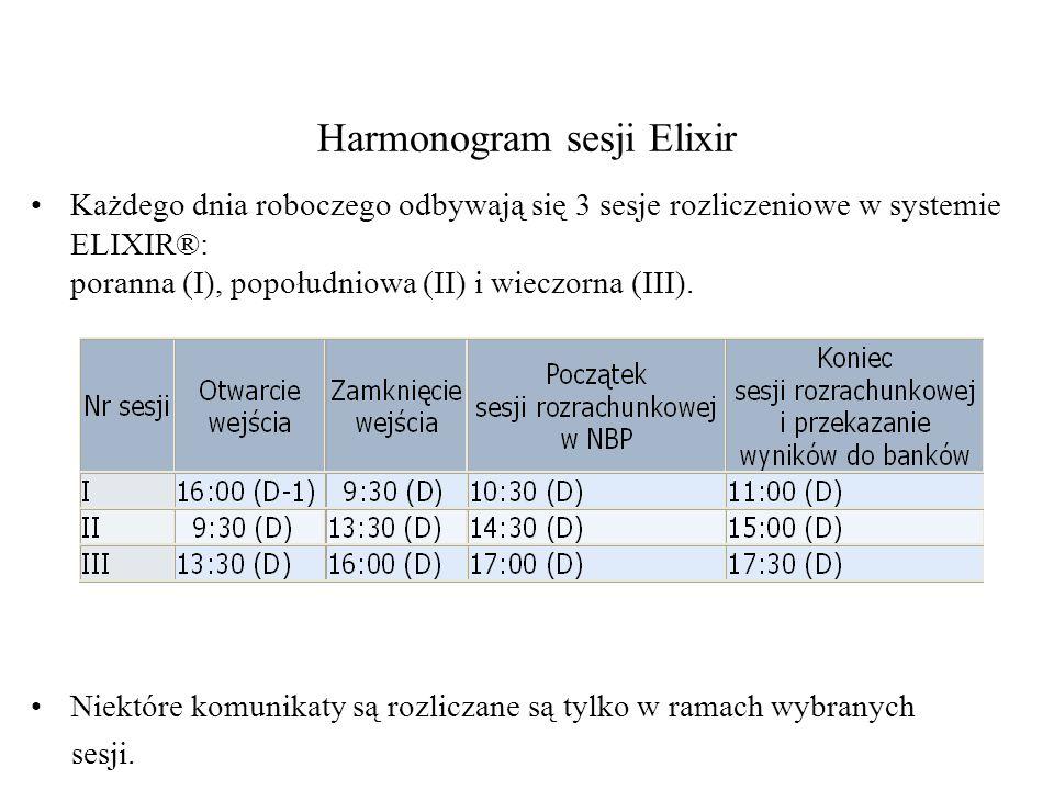 Harmonogram sesji Elixir Każdego dnia roboczego odbywają się 3 sesje rozliczeniowe w systemie ELIXIR®: poranna (I), popołudniowa (II) i wieczorna (III