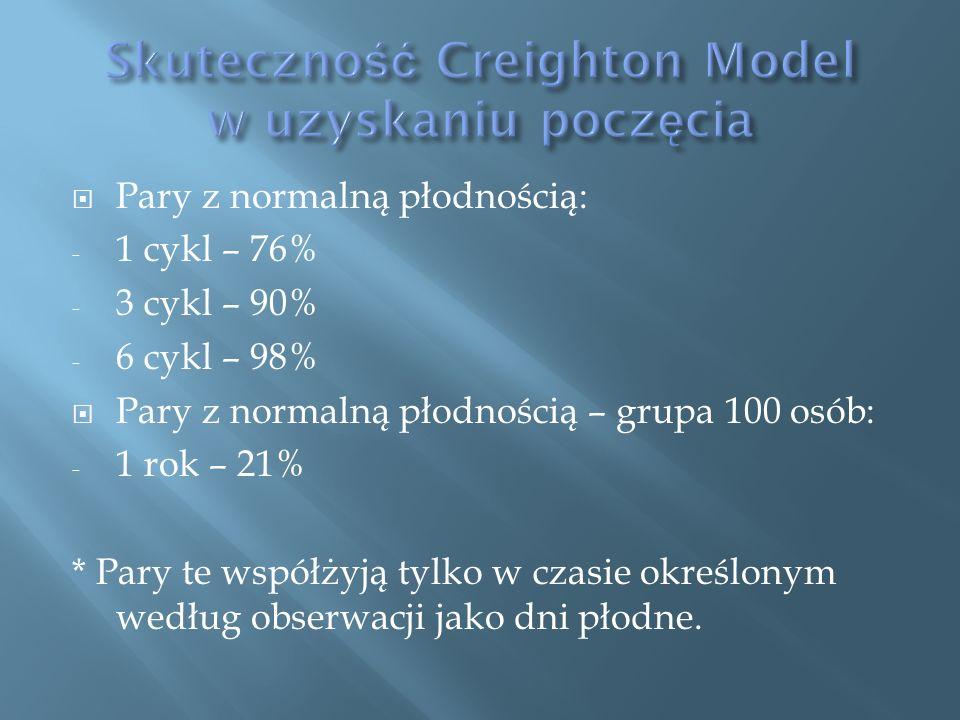  Pary z normalną płodnością: - 1 cykl – 76% - 3 cykl – 90% - 6 cykl – 98%  Pary z normalną płodnością – grupa 100 osób: - 1 rok – 21% * Pary te współżyją tylko w czasie określonym według obserwacji jako dni płodne.