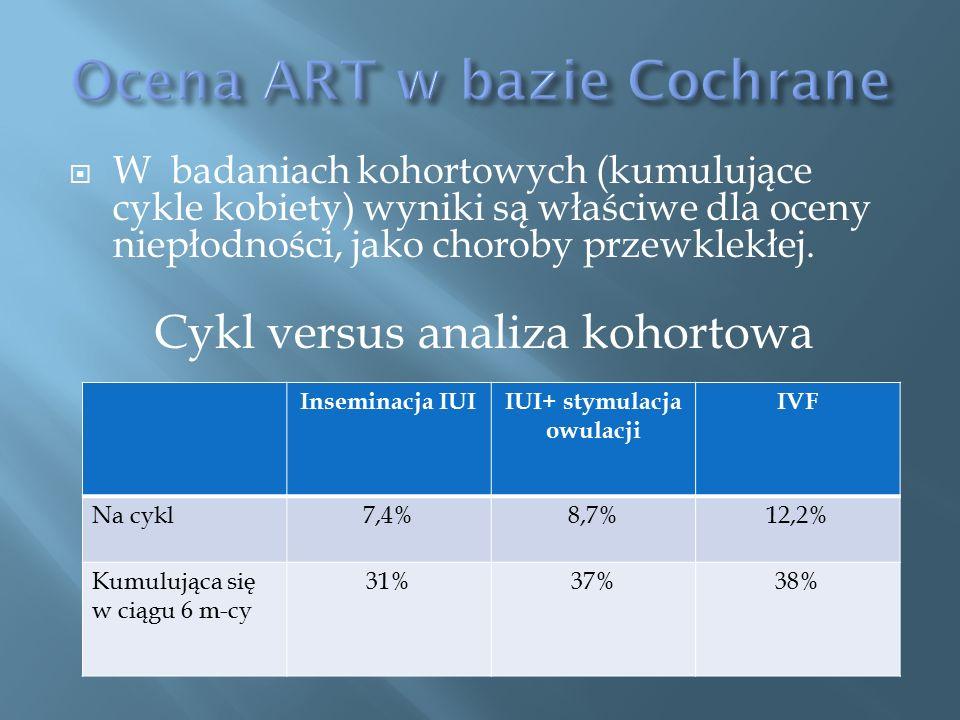  W badaniach kohortowych (kumulujące cykle kobiety) wyniki są właściwe dla oceny niepłodności, jako choroby przewklekłej.