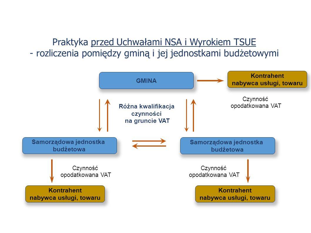 Praktyka przed Uchwałami NSA i Wyrokiem TSUE - rozliczenia pomiędzy gminą i jej jednostkami budżetowymi GMINA Kontrahent nabywca usługi, towaru Różna kwalifikacja czynności na gruncie VAT Samorządowa jednostka budżetowa Samorządowa jednostka budżetowa Kontrahent nabywca usługi, towaru Kontrahent nabywca usługi, towaru Czynność opodatkowana VAT Czynność opodatkowana VAT Czynność opodatkowana VAT