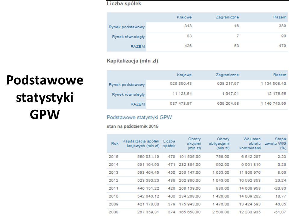 Podstawowe statystyki GPW