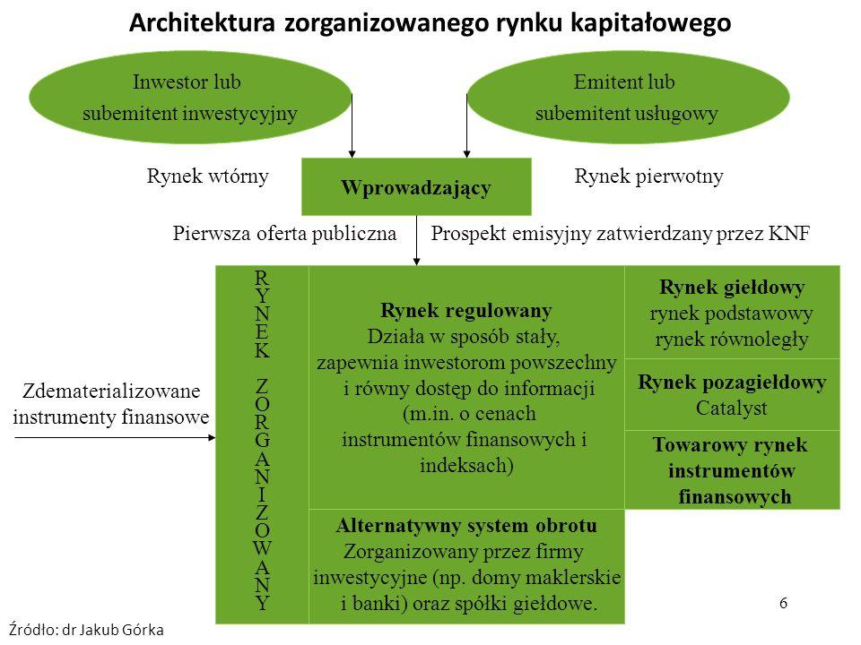 6 Architektura zorganizowanego rynku kapitałowego Rynek regulowany Działa w sposób stały, zapewnia inwestorom powszechny i równy dostęp do informacji (m.in.