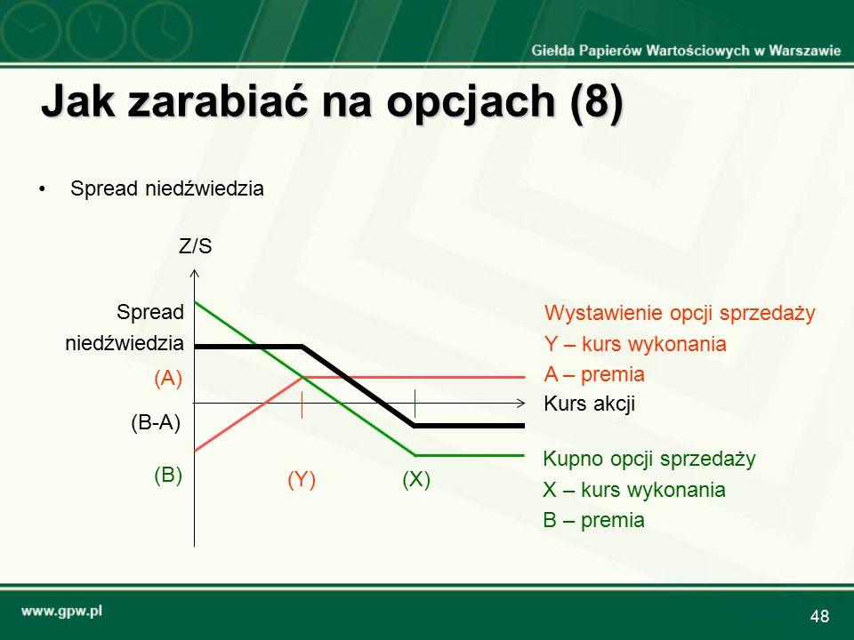 48 Jak zarabiać na opcjach (8) Spread niedźwiedzia Kurs akcji Z/S (Y) Wystawienie opcji sprzedaży Y – kurs wykonania A – premia (A) (X) Kupno opcji sprzedaży X – kurs wykonania B – premia (B) Spread niedźwiedzia (B-A)