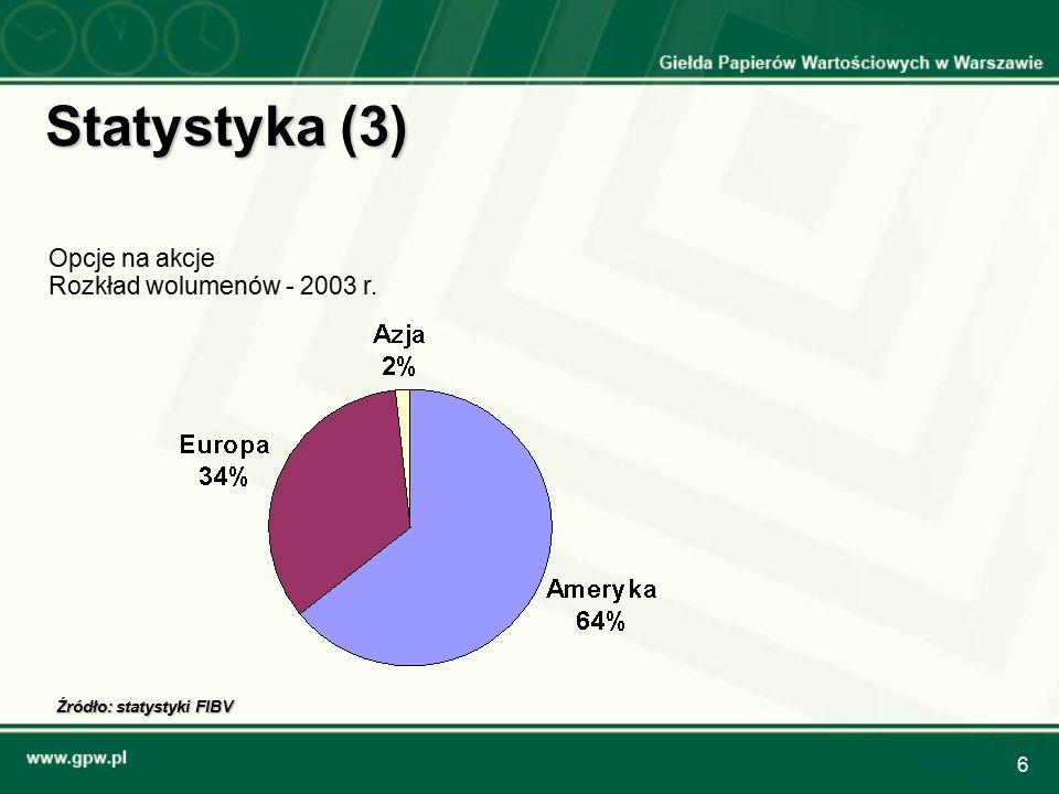 6 Statystyka (3) Opcje na akcje Rozkład wolumenów - 2003 r. Źródło: statystyki FIBV