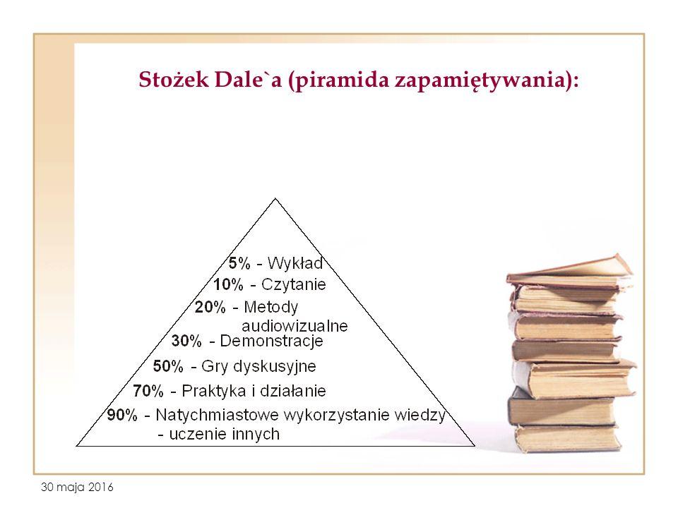 30 maja 2016 Stożek Dale`a (piramida zapamiętywania):