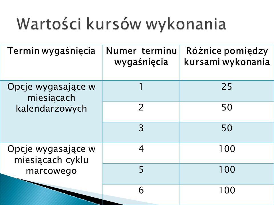 Termin wygaśnięciaNumer terminu wygaśnięcia Różnice pomiędzy kursami wykonania Opcje wygasające w miesiącach kalendarzowych 125 250 3 Opcje wygasające