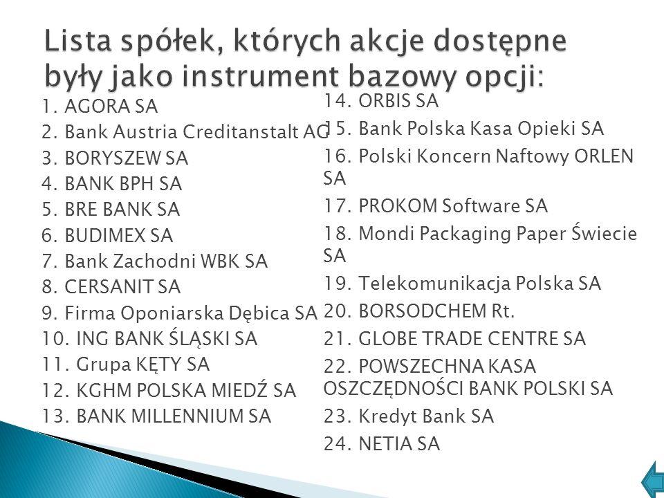 1. AGORA SA 2. Bank Austria Creditanstalt AG 3. BORYSZEW SA 4. BANK BPH SA 5. BRE BANK SA 6. BUDIMEX SA 7. Bank Zachodni WBK SA 8. CERSANIT SA 9. Firm