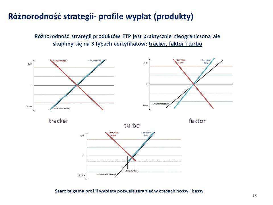 Różnorodność strategii- profile wypłat (produkty) 16 Różnorodność strategii produktów ETP jest praktycznie nieograniczona ale skupimy się na 3 typach certyfikatów: tracker, faktor i turbo Szeroka gama profili wypłaty pozwala zarabiać w czasach hossy i bessy trackerfaktor turbo