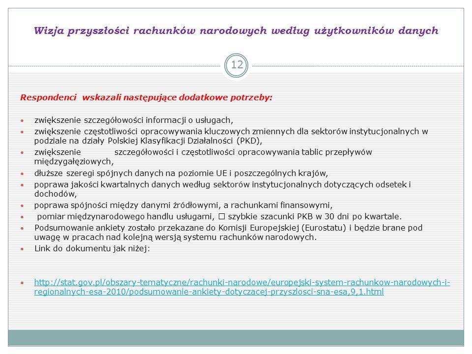 Wizja przyszłości rachunków narodowych według użytkowników danych Respondenci wskazali następujące dodatkowe potrzeby: zwiększenie szczegółowości informacji o usługach, zwiększenie częstotliwości opracowywania kluczowych zmiennych dla sektorów instytucjonalnych w podziale na działy Polskiej Klasyfikacji Działalności (PKD), zwiększenie szczegółowości i częstotliwości opracowywania tablic przepływów międzygałęziowych, dłuższe szeregi spójnych danych na poziomie UE i poszczególnych krajów, poprawa jakości kwartalnych danych według sektorów instytucjonalnych dotyczących odsetek i dochodów, poprawa spójności między danymi źródłowymi, a rachunkami finansowymi, pomiar międzynarodowego handlu usługami,  szybkie szacunki PKB w 30 dni po kwartale.