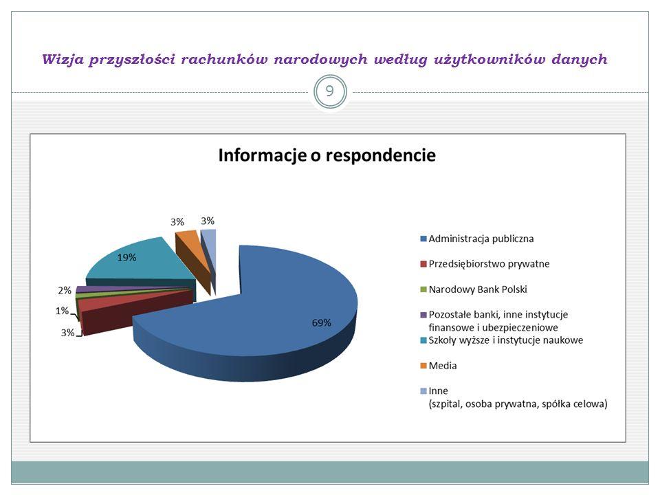 Wizja przyszłości rachunków narodowych według użytkowników danych 9
