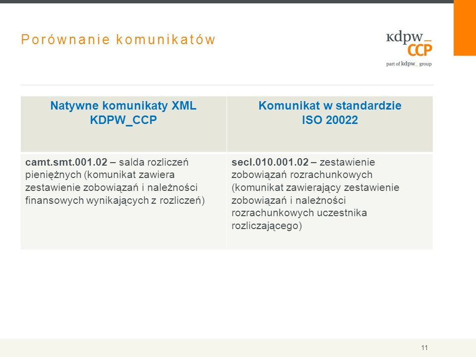 Porównanie komunikatów Natywne komunikaty XML KDPW_CCP Komunikat w standardzie ISO 20022 camt.smt.001.02 – salda rozliczeń pieniężnych (komunikat zawiera zestawienie zobowiązań i należności finansowych wynikających z rozliczeń) secl.010.001.02 – zestawienie zobowiązań rozrachunkowych (komunikat zawierający zestawienie zobowiązań i należności rozrachunkowych uczestnika rozliczającego) 11