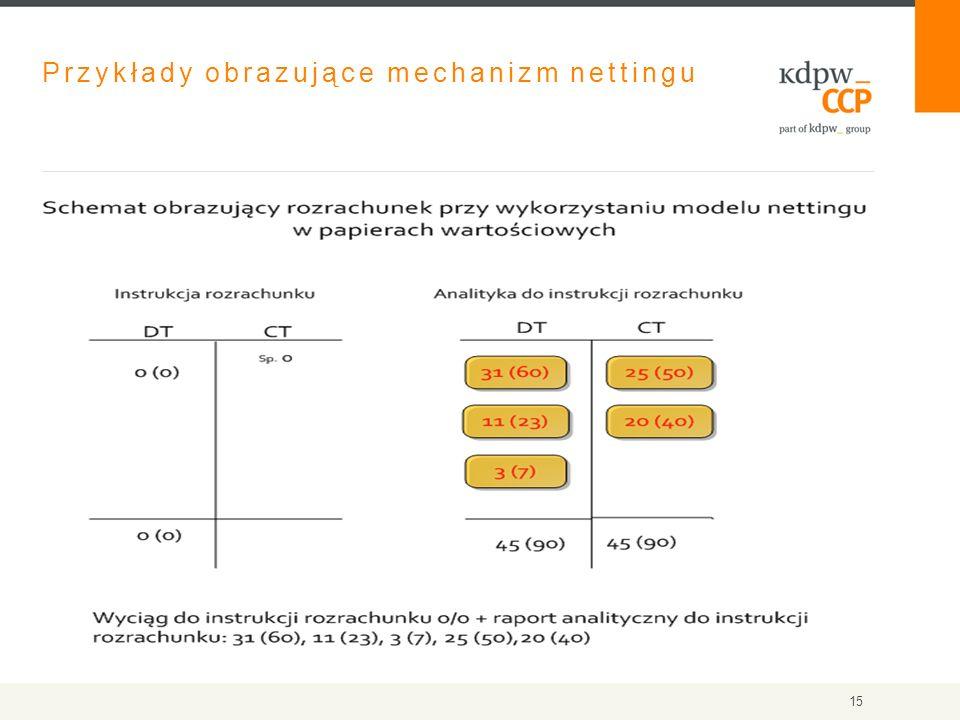 Przykłady obrazujące mechanizm nettingu 15