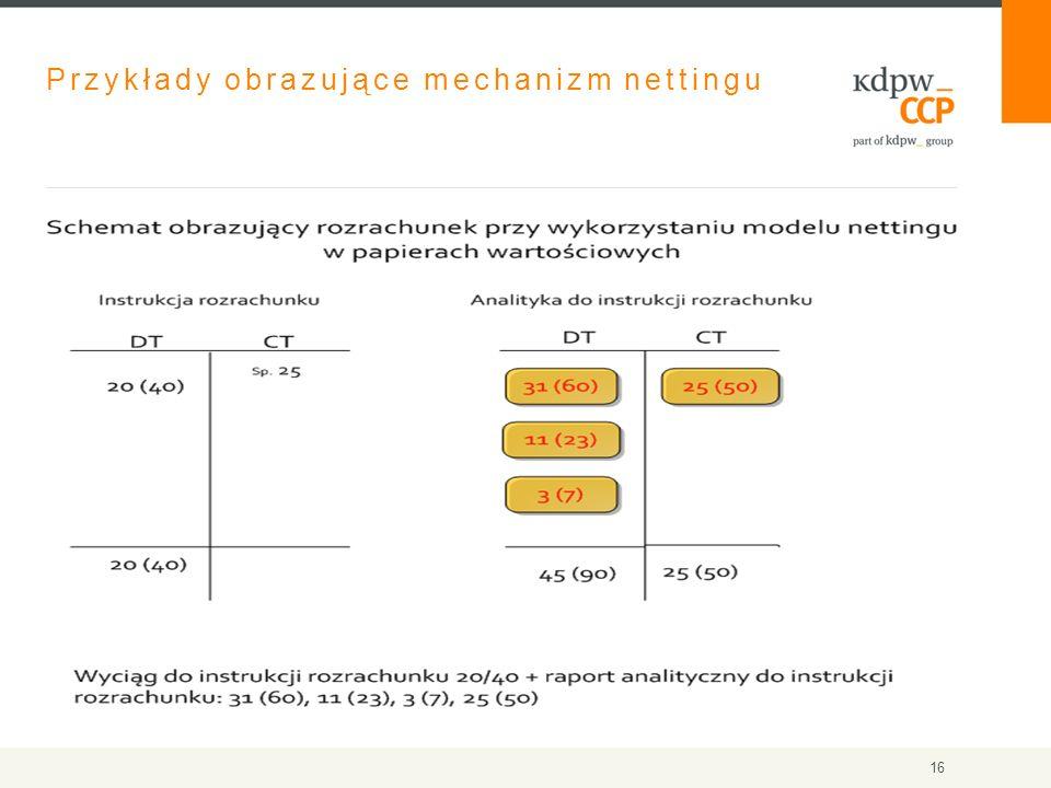 Przykłady obrazujące mechanizm nettingu 16