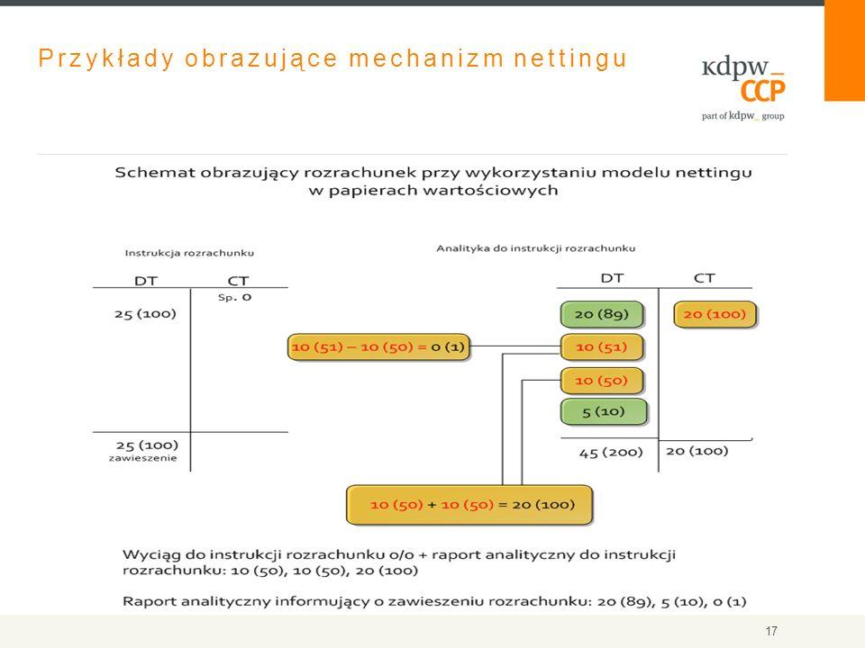 Przykłady obrazujące mechanizm nettingu 17
