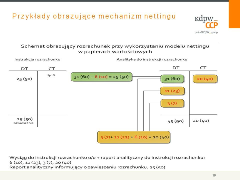 Przykłady obrazujące mechanizm nettingu 18