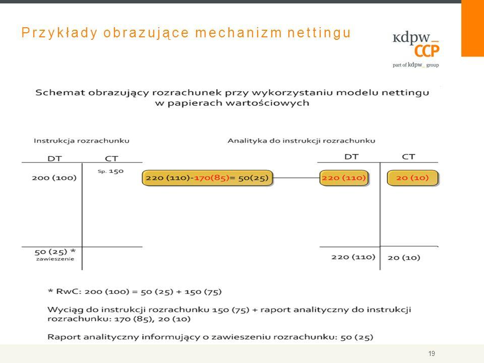 Przykłady obrazujące mechanizm nettingu 19