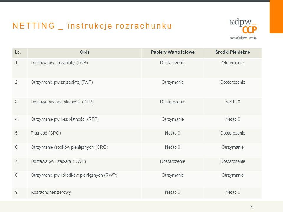 NETTING _ instrukcje rozrachunku Lp.OpisPapiery WartościoweŚrodki Pieniężne 1.Dostawa pw za zapłatę (DvP)DostarczenieOtrzymanie 2.Otrzymanie pw za zapłatę (RvP)OtrzymanieDostarczenie 3.Dostawa pw bez płatności (DFP)DostarczenieNet to 0 4.Otrzymanie pw bez płatności (RFP)OtrzymanieNet to 0 5.Płatność (CPO)Net to 0Dostarczenie 6.Otrzymanie środków pieniężnych (CRO)Net to 0Otrzymanie 7.Dostawa pw i zapłata (DWP)Dostarczenie 8.Otrzymanie pw i środków pieniężnych (RWP)Otrzymanie 9.Rozrachunek zerowyNet to 0 20