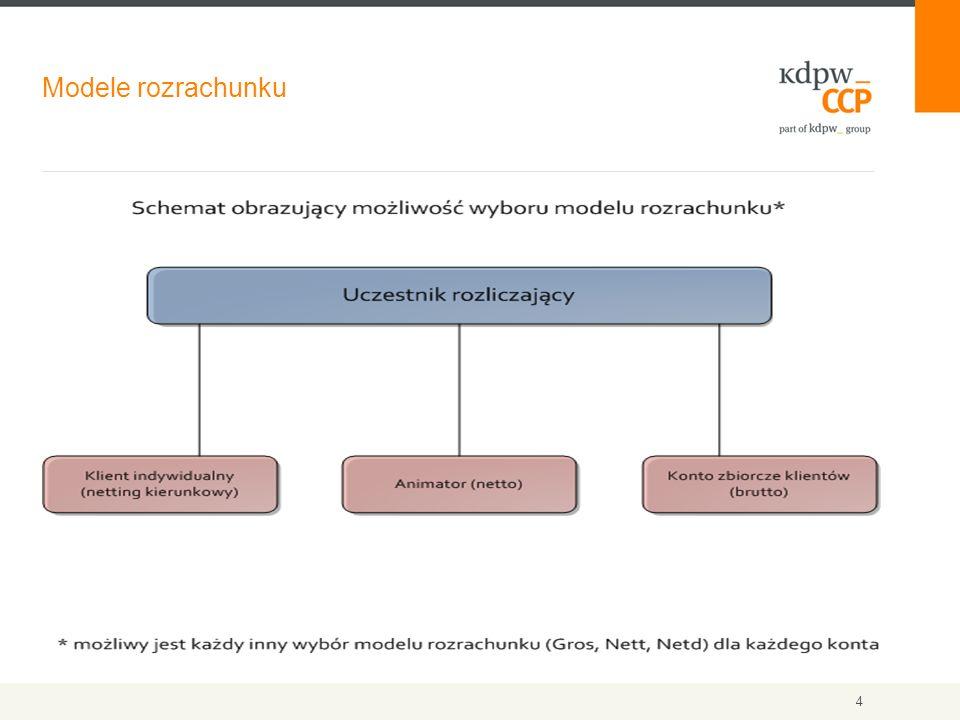 Modele rozrachunku 4