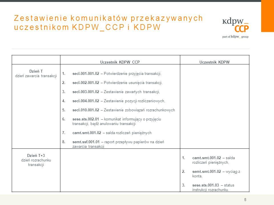 Zestawienie komunikatów przekazywanych uczestnikom KDPW_CCP i KDPW Uczestnik KDPW_CCPUczestnik KDPW Dzień T dzień zawarcia transakcji 1.secl.001.001.02 – Potwierdzenie przyjęcia transakcji, 2.secl.002.001.02 – Potwierdzenie usunięcia transakcji, 3.secl.003.001.02 – Zestawienie zawartych transakcji, 4.secl.004.001.02 – Zestawienie pozycji rozliczeniowych, 5.secl.010.001.02 – Zestawienie zobowiązań rozrachunkowych 6.sese.sts.002.01 – komunikat informujący o przyjęciu transakcji, bądź anulowaniu transakcji 7.camt.smt.001.02 – salda rozliczeń pieniężnych 8.semt.ssf.001.01 – raport przepływu papierów na dzień zawarcia transakcji Dzień T+3 dzień rozrachunku transakcji 1.camt.smt.001.02 – salda rozliczeń pieniężnych, 2.semt.smt.001.02 – wyciąg z konta, 3.sese.sts.001.03 – status instrukcji rozrachunku.