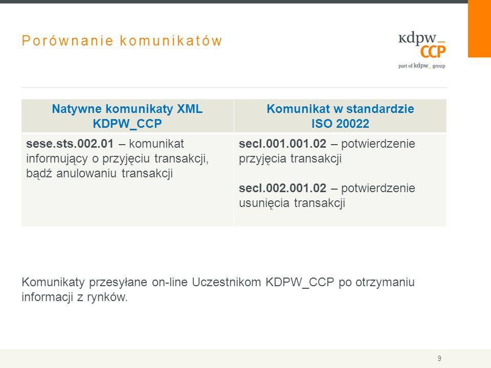Porównanie komunikatów Komunikaty przesyłane on-line Uczestnikom KDPW_CCP po otrzymaniu informacji z rynków. Natywne komunikaty XML KDPW_CCP Komunikat