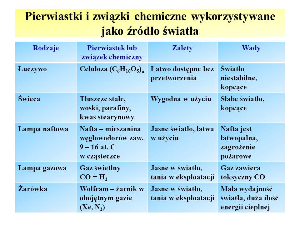 Pierwiastki i związki chemiczne wykorzystywane jako źródło światła RodzajePierwiastek lub związek chemiczny ZaletyWady ŁuczywoCeluloza (C 6 H 10 O 5 ) n Łatwo dostępne bez przetworzenia Światło niestabilne, kopcące ŚwiecaTłuszcze stałe, woski, parafiny, kwas stearynowy Wygodna w użyciuSłabe światło, kopcące Lampa naftowaNafta – mieszanina węglowodorów zaw.