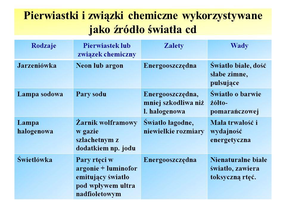 Pierwiastki i związki chemiczne wykorzystywane jako źródło światła cd RodzajePierwiastek lub związek chemiczny ZaletyWady JarzeniówkaNeon lub argonEne