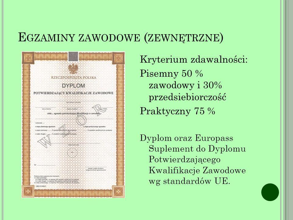 E GZAMINY ZAWODOWE ( ZEWNĘTRZNE ) Kryterium zdawalności: Pisemny 50 % zawodowy i 30% przedsiebiorczość Praktyczny 75 % Dyplom oraz Europass Suplement do Dyplomu Potwierdzającego Kwalifikacje Zawodowe wg standardów UE.