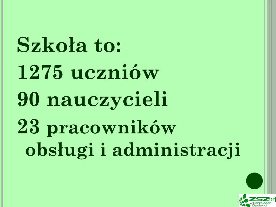 Szkoła to: 1275 uczniów 90 nauczycieli 23 pracowników obsługi i administracji