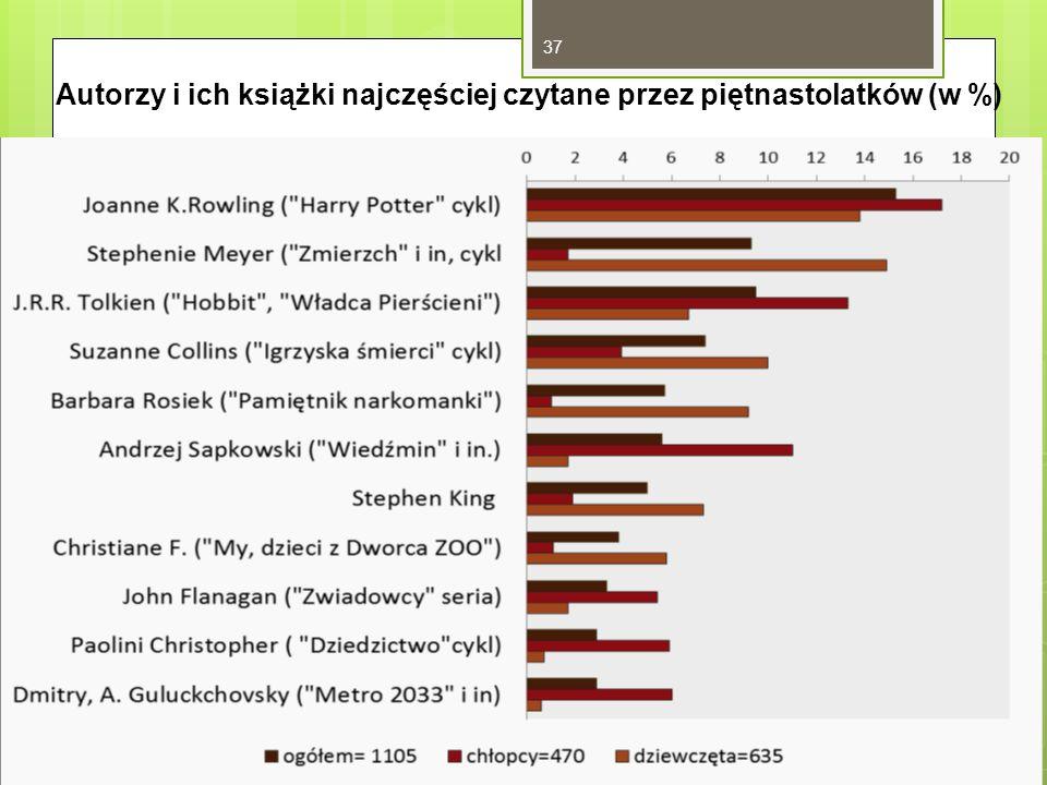 37 Autorzy i ich książki najczęściej czytane przez piętnastolatków (w %)