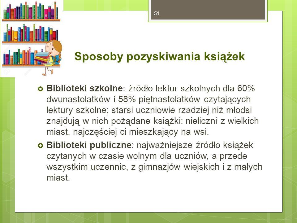 Sposoby pozyskiwania książek  Biblioteki szkolne: źródło lektur szkolnych dla 60% dwunastolatków i 58% piętnastolatków czytających lektury szkolne; starsi uczniowie rzadziej niż młodsi znajdują w nich pożądane książki: nieliczni z wielkich miast, najczęściej ci mieszkający na wsi.