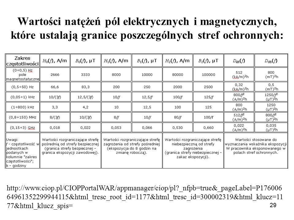 29 Wartości natężeń pól elektrycznych i magnetycznych, które ustalają granice poszczególnych stref ochronnych: http://www.ciop.pl/CIOPPortalWAR/appmanager/ciop/pl _nfpb=true&_pageLabel=P176006 64961352299944115&html_tresc_root_id=1177&html_tresc_id=300002319&html_klucz=11 77&html_klucz_spis=