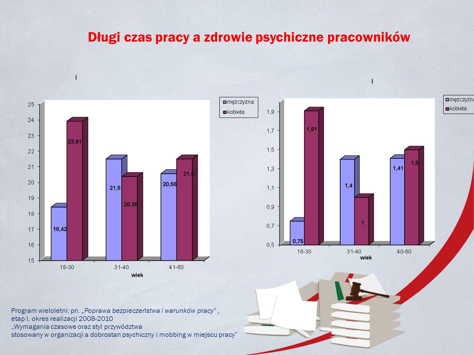 Długi czas pracy a zdrowie psychiczne pracowników Program wieloletni: pn.
