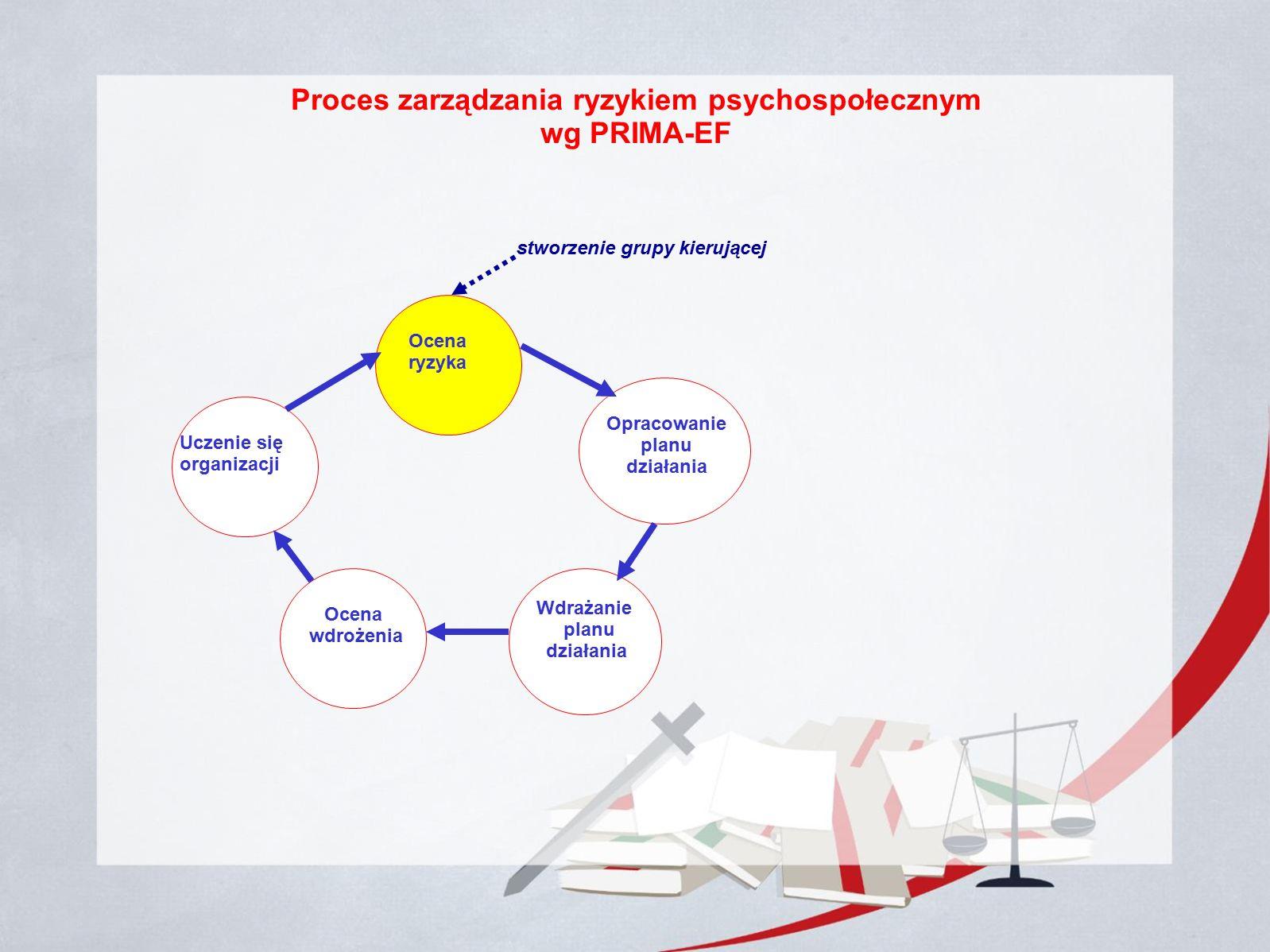 Proces zarządzania ryzykiem psychospołecznym wg PRIMA-EF Ocena ryzyka Opracowanie planu działania Opracowanie planu działania Wdrażanie planu działania Ocena wdrożenia Uczenie się organizacji stworzenie grupy kierującej