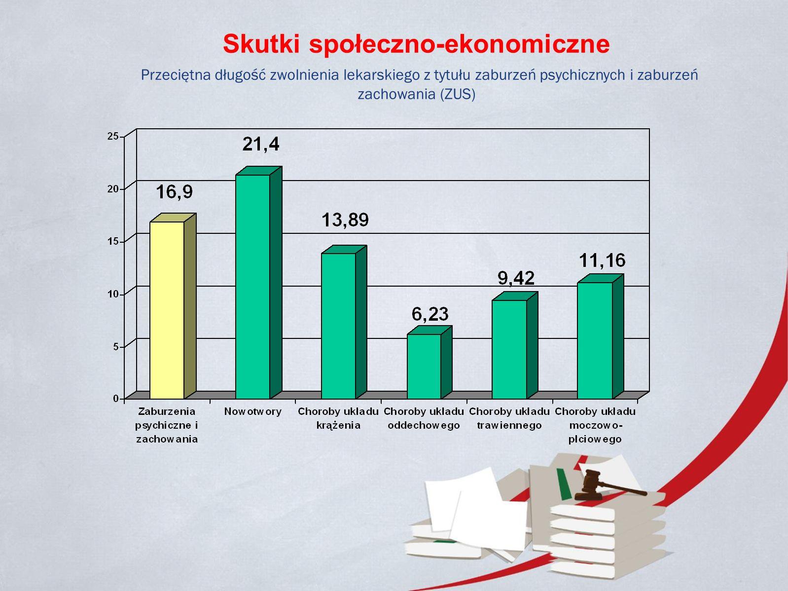 Skutki społeczno-ekonomiczne Przeciętna długość zwolnienia lekarskiego z tytułu zaburzeń psychicznych i zaburzeń zachowania (ZUS)