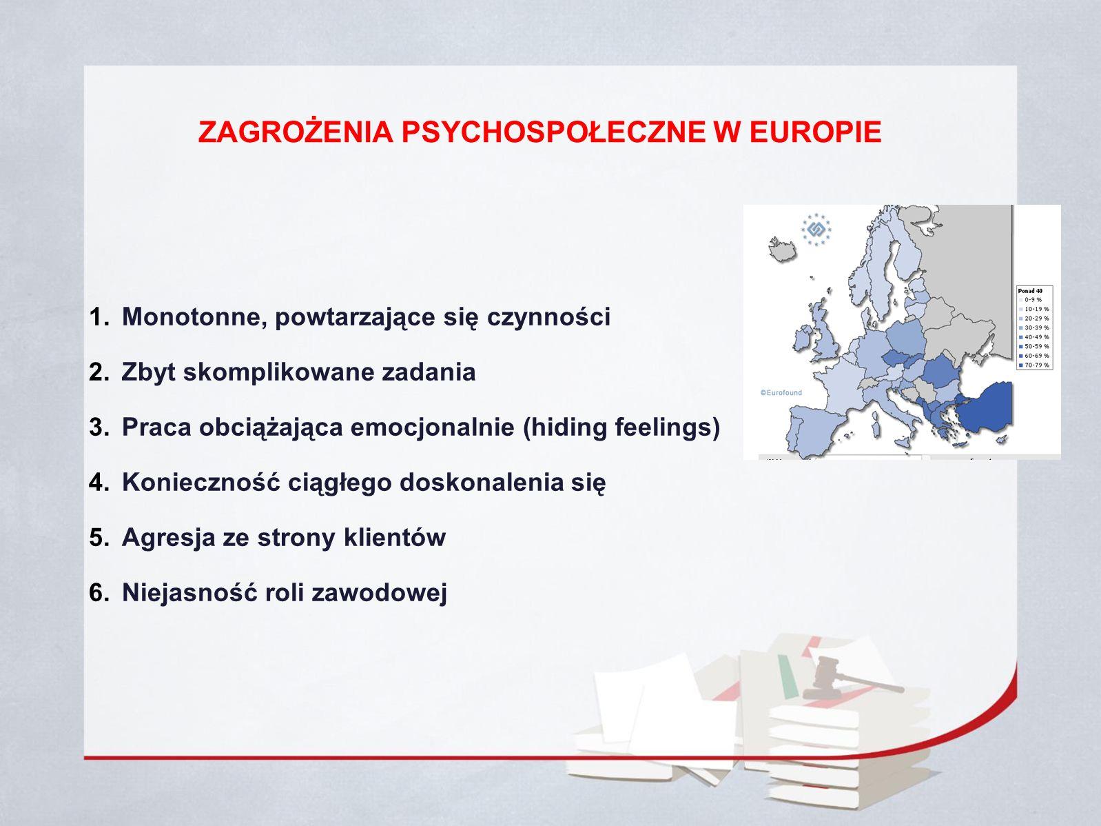 ZAGROŻENIA PSYCHOSPOŁECZNE W EUROPIE 1. Monotonne, powtarzające się czynności 2.