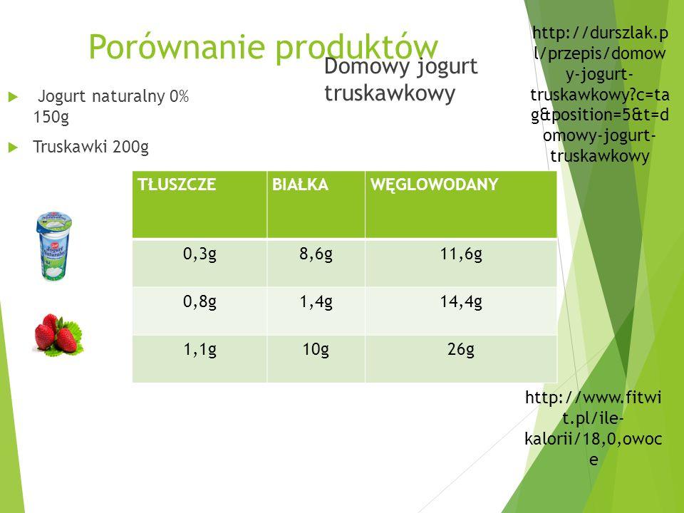 Porównanie produktów Domowy jogurt truskawkowy http://www.fitwi t.pl/ile- kalorii/18,0,owoc e TŁUSZCZEBIAŁKAWĘGLOWODANY 0,3g8,6g11,6g 0,8g1,4g14,4g 1,1g10g26g  Jogurt naturalny 0% 150g  Truskawki 200g http://durszlak.p l/przepis/domow y-jogurt- truskawkowy c=ta g&position=5&t=d omowy-jogurt- truskawkowy