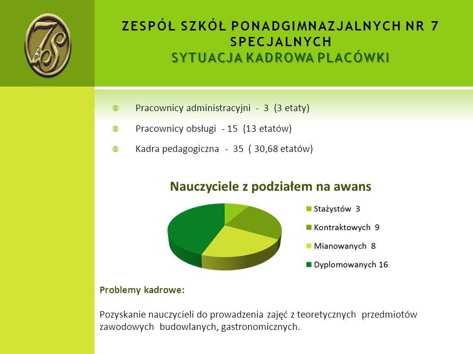 SYTUACJA KADROWA PLACÓWKI ZESPÓŁ SZKÓŁ PONADGIMNAZJALNYCH NR 7 SPECJALNYCH SYTUACJA KADROWA PLACÓWKI  Pracownicy administracyjni - 3 (3 etaty)  Pracownicy obsługi - 15 (13 etatów)  Kadra pedagogiczna - 35 ( 30,68 etatów) Problemy kadrowe: Pozyskanie nauczycieli do prowadzenia zajęć z teoretycznych przedmiotów zawodowych budowlanych, gastronomicznych.