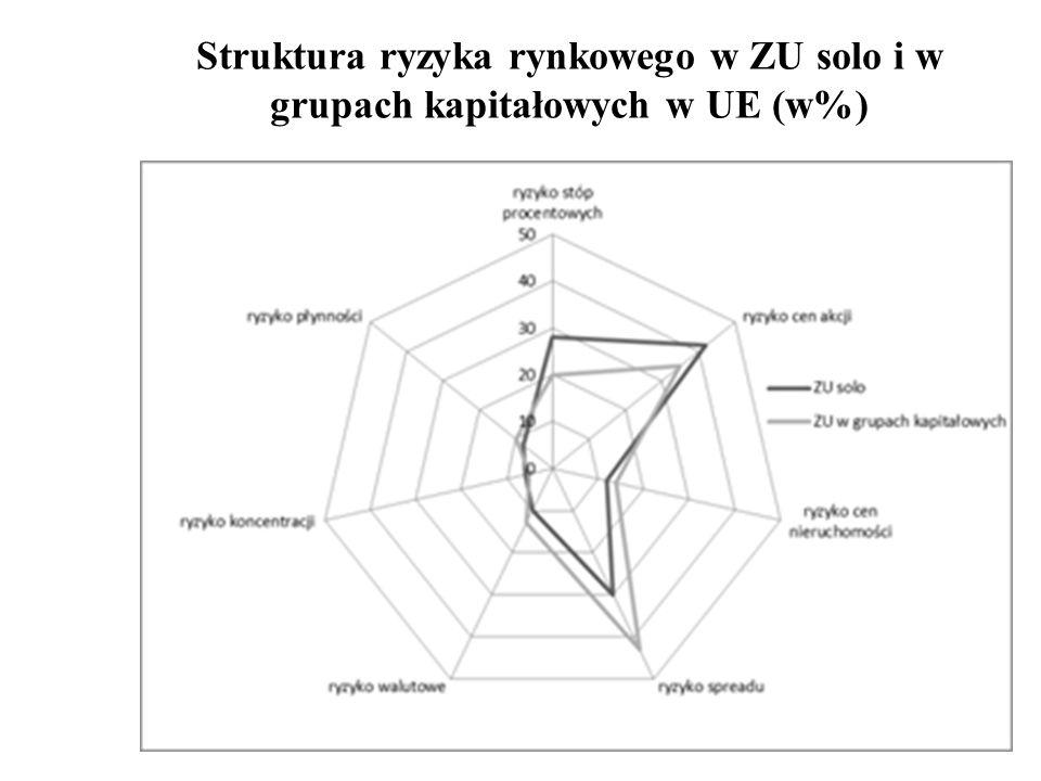 Struktura ryzyka rynkowego w ZU solo i w grupach kapitałowych w UE (w%)