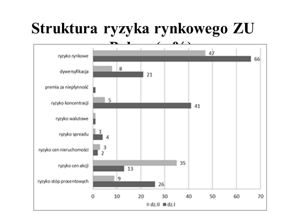 Struktura ryzyka rynkowego ZU w Polsce (w%)