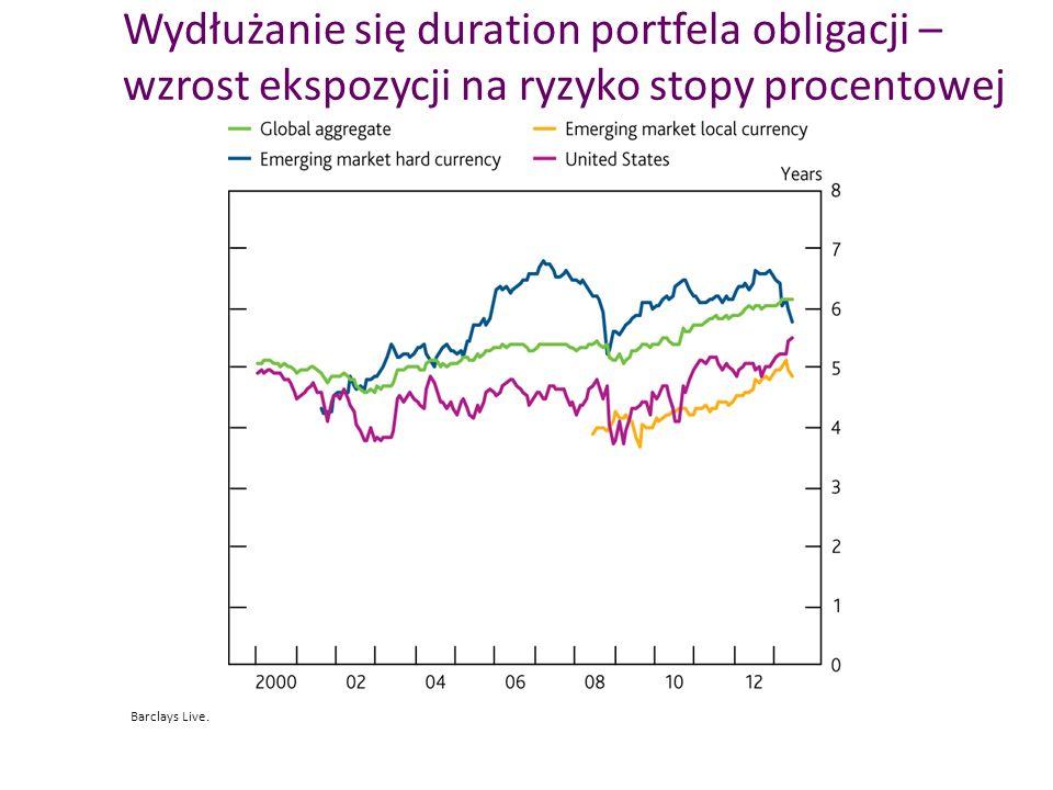 Wydłużanie się duration portfela obligacji – wzrost ekspozycji na ryzyko stopy procentowej Barclays Live.