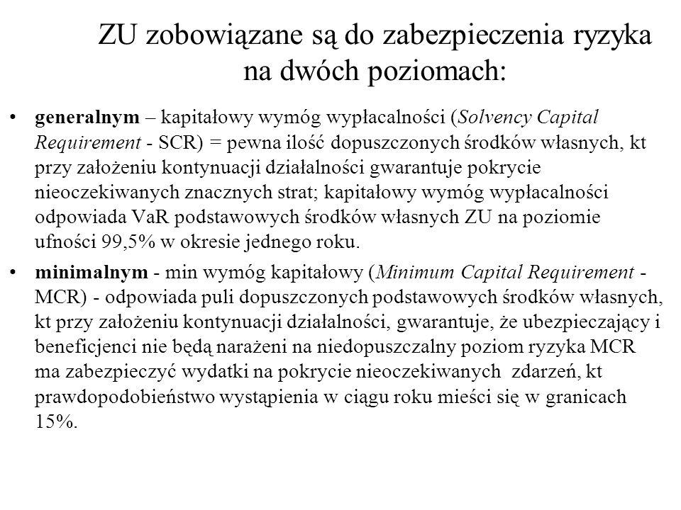ZU zobowiązane są do zabezpieczenia ryzyka na dwóch poziomach: generalnym – kapitałowy wymóg wypłacalności (Solvency Capital Requirement - SCR) = pewna ilość dopuszczonych środków własnych, kt przy założeniu kontynuacji działalności gwarantuje pokrycie nieoczekiwanych znacznych strat; kapitałowy wymóg wypłacalności odpowiada VaR podstawowych środków własnych ZU na poziomie ufności 99,5% w okresie jednego roku.