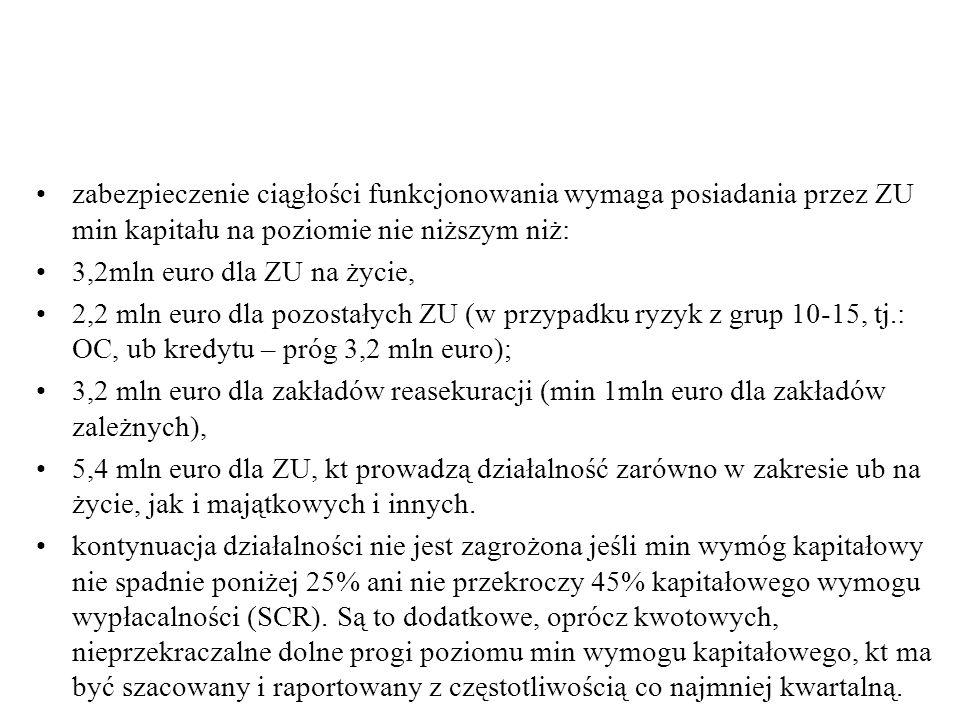 zabezpieczenie ciągłości funkcjonowania wymaga posiadania przez ZU min kapitału na poziomie nie niższym niż: 3,2mln euro dla ZU na życie, 2,2 mln euro