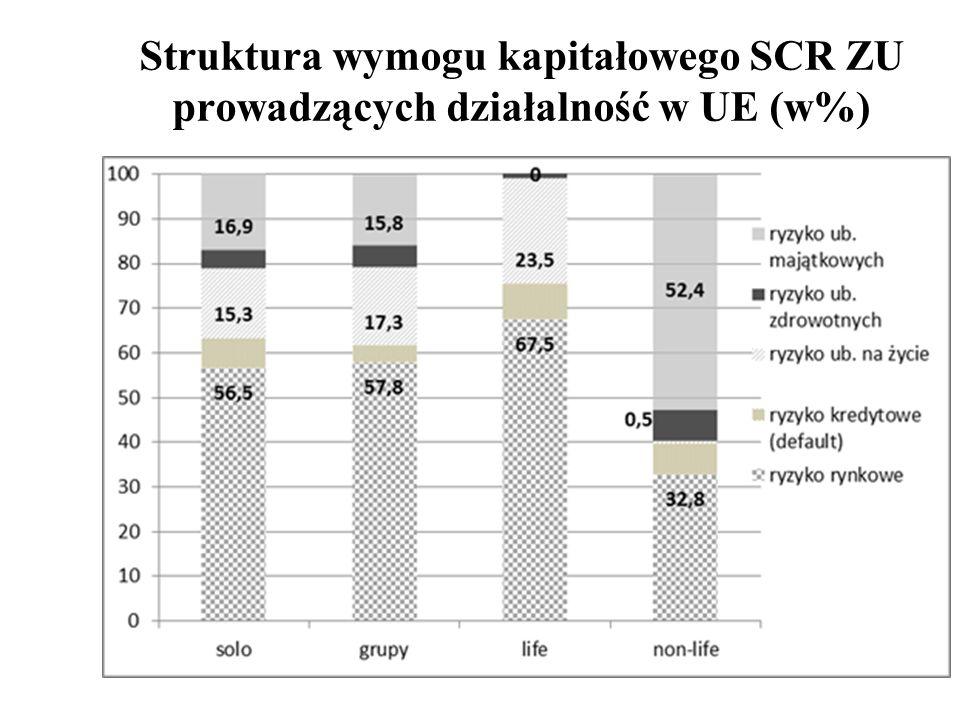 Struktura wymogu kapitałowego SCR ZU prowadzących działalność w UE (w%)